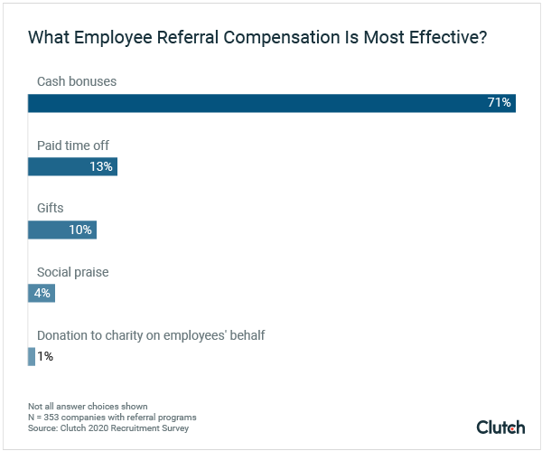 What Employee Referral Compensation Is Most Effective?