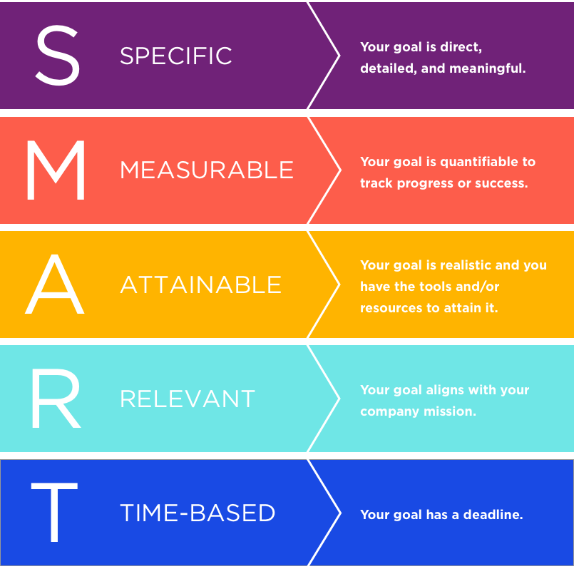 The SMART framework helps you set specific, measurable, attainable, relevant, and time-based goals.