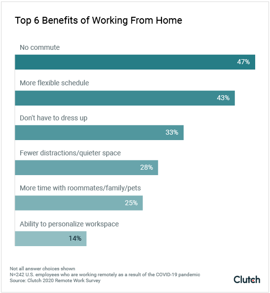 Top 6 benefits of working from home
