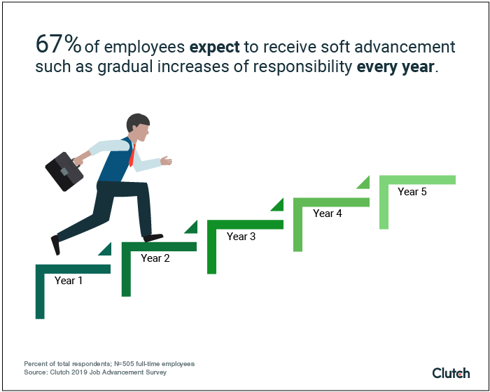 67% of employees expect to receive soft advancement such as gradual increases of responsibility every year