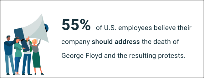 55% of U.S. employees believe their company should address the death of George Floyd and the resulting protests