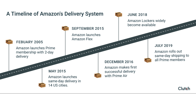 A Timeline of Amazon's Delivery System