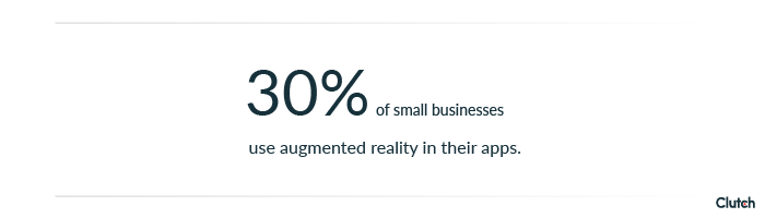 30% of small businesses use augmented reality.