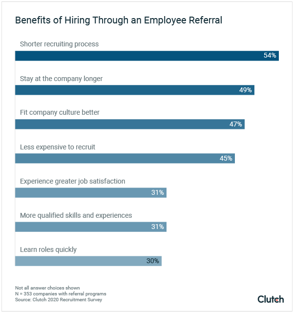 benefits of hiring through an employee referral