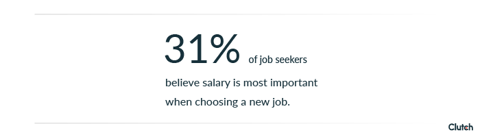 31% of job seekers believe salary is most important.