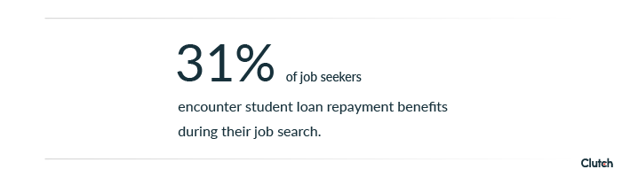 31% of job seekers are aware of student loan repayment benefits.