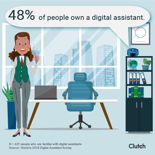 48% of people own a digital assistant.