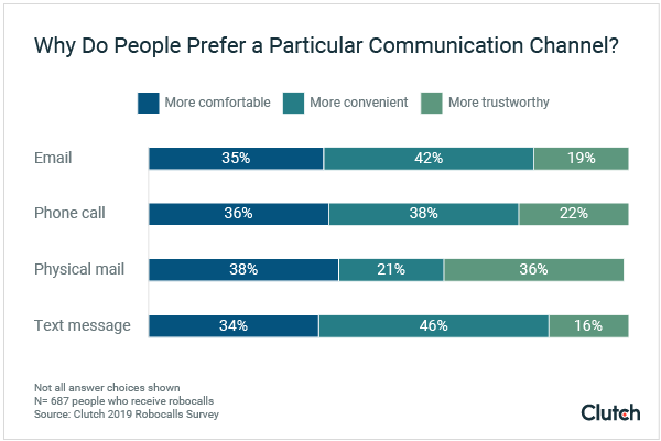 Graph - Why People Prefer a Particular Communication Channel