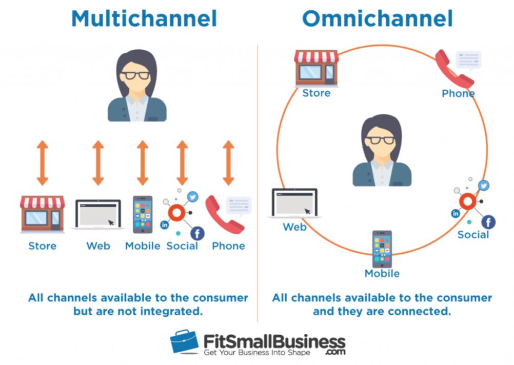 Multichannel vs. Omnichannel customer communication