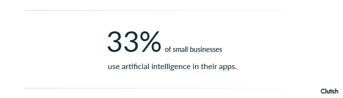 33% of small businesses use artificial intelligence in their app.