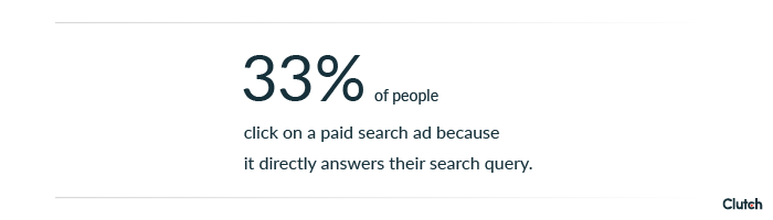 33% of people click on a paid search ad because it directly answers their search query