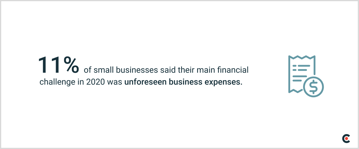 11% of small businesses said their main financial challenge in 2020 was unforeseen business expenses