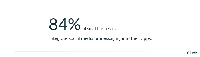84% of small businesses integrate social media or messaging into their mobile apps.