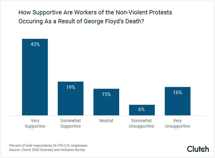 How supportive are workers of the non-violent protests occurring as a result of George Floyd's death?