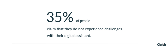 35% claim that they do not experience challenges with their virtual assistant