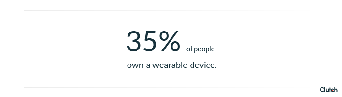 35% of people own a wearable device