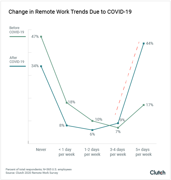 change in remote trends due to COVID-19