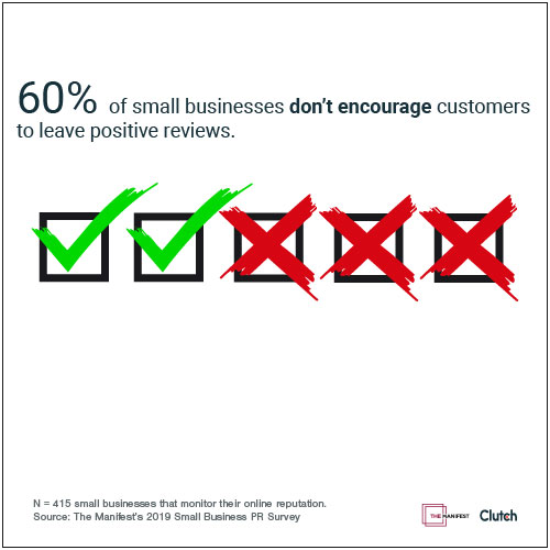 More than half of small businesses (60%) don't encourage customers to leave positive reviews, which puts them at a disadvantage and may impact their search engine rankings.