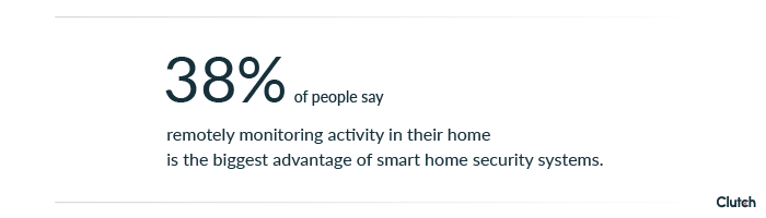 38% of people say remotely monitoring activity in their home is the biggest advantage of smart home security systems