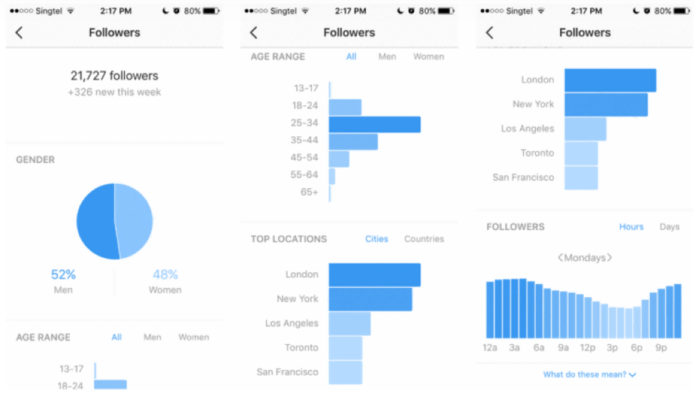 These tools will show you information about the demographics of your followers.