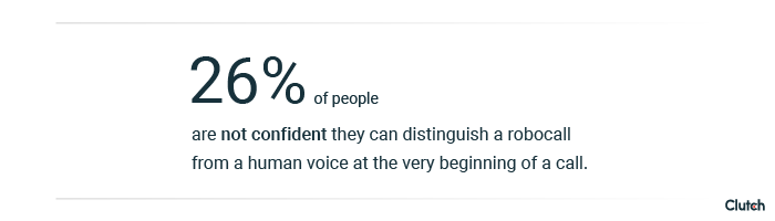 26% of people can't distinguish a robocaller from a real human