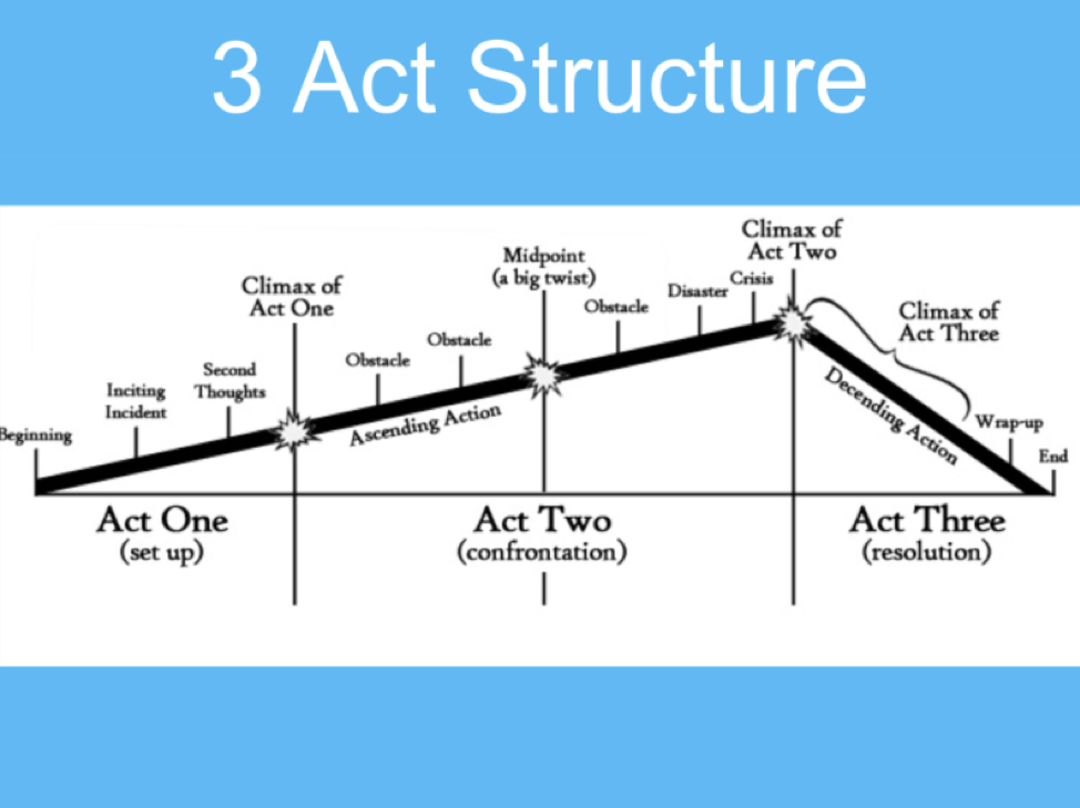 3-act structure