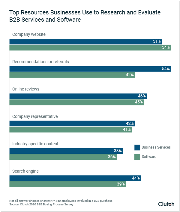 Resources Businesses Use to Research and Evaluate B2B Companies