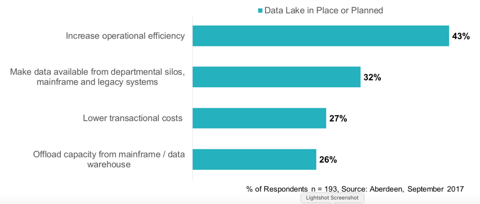 data lake benefits survey responses