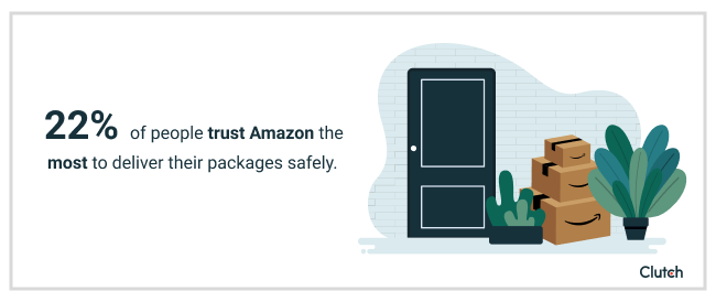 22% of people trust Amazon the most to deliver packages safely.