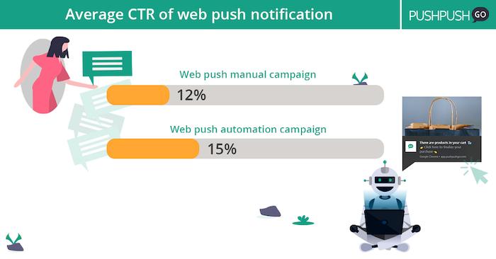 Average CTR of web push notifications
