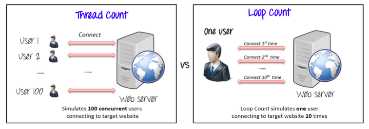 Number of Threads are the total number of users that will connect to the web service at once, while Loop Count is the number of times an individual user connects to the web service.