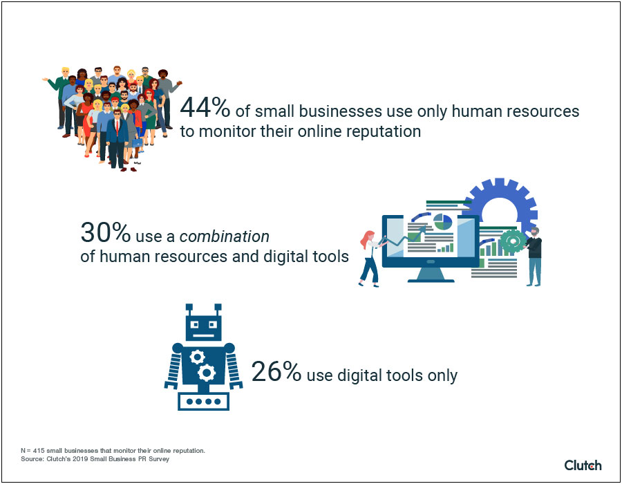 Small businesses are still more likely to use only human resources (44%) than only digital resources (26%).