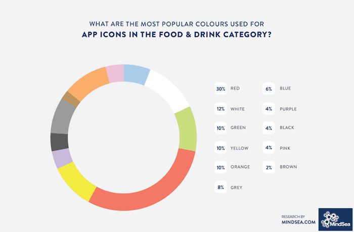 What are the most popular colors used for app icons in the food and drink category?