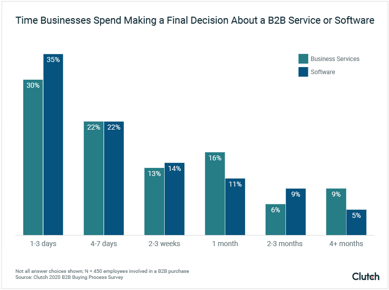 Time Businesses Spend Making a Final Decision About a B2B Company
