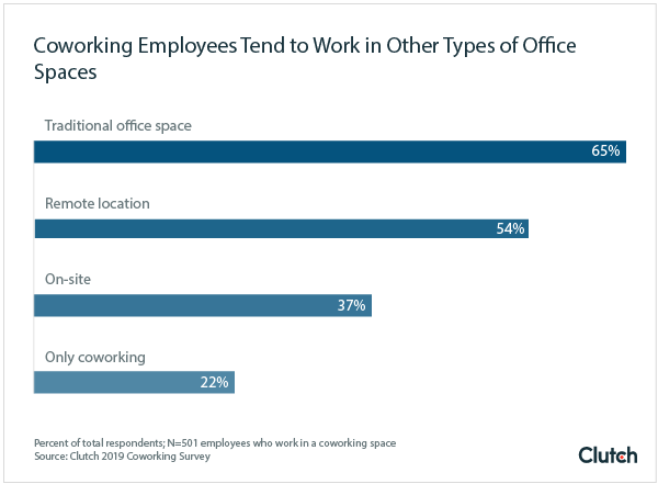 Coworking Employees Tend to Work in Other Types of Office Spaces