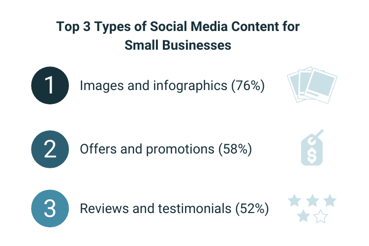 Top 3 Types of Social Media Content: Images and infographics (76%) Offers and promotions (58%) Reviews and testimonials 52%