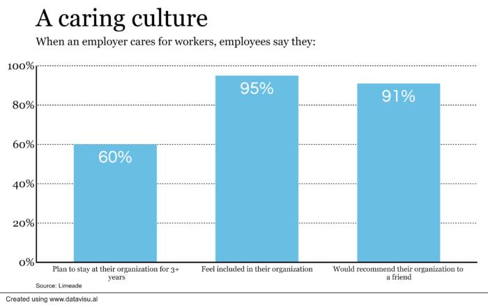 A caring company culture
