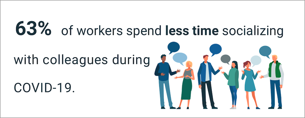 63% of workers spend less time socializing with colleagues during COVID-19.