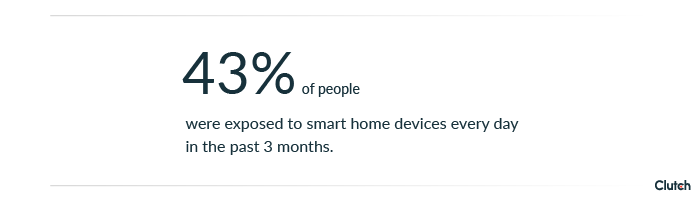 43% of people were exposed to smart home devices every day in the past 3 months