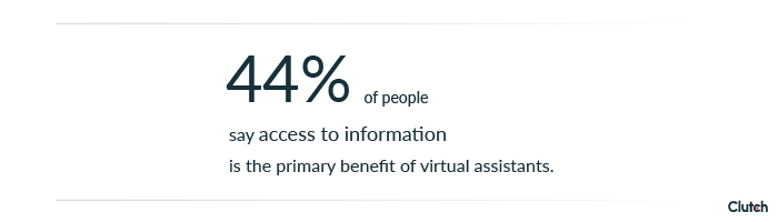 44% of people say access to information is the primary benefit of a virtual assistant