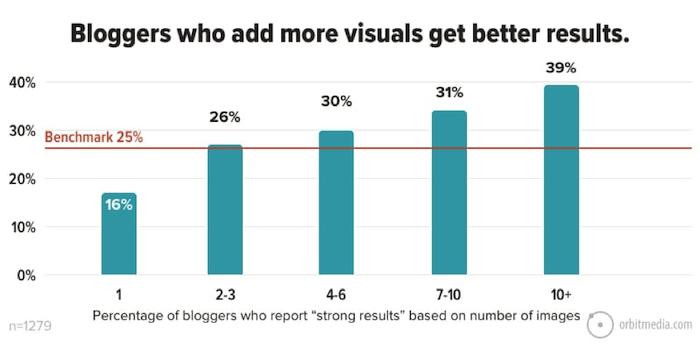 Adding visuals help blog performance
