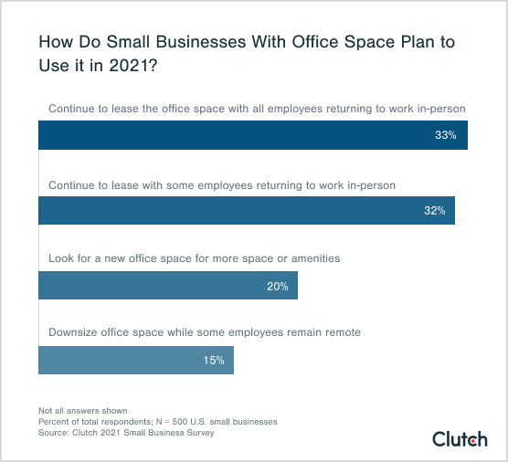 how do small businesses with office space plan to use it in 2021?
