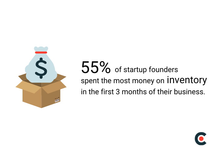 55% of startups prioritize inventory expenses