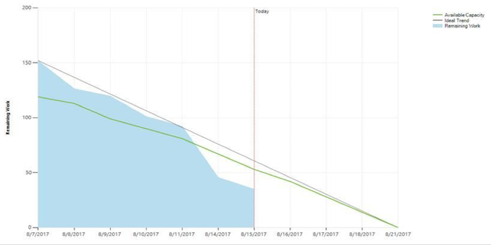 Work remaining graph