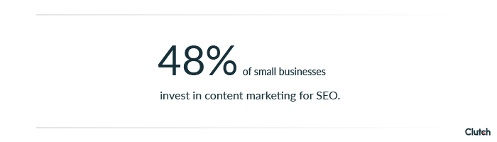 48% of small businesses invest in content marketing for seo