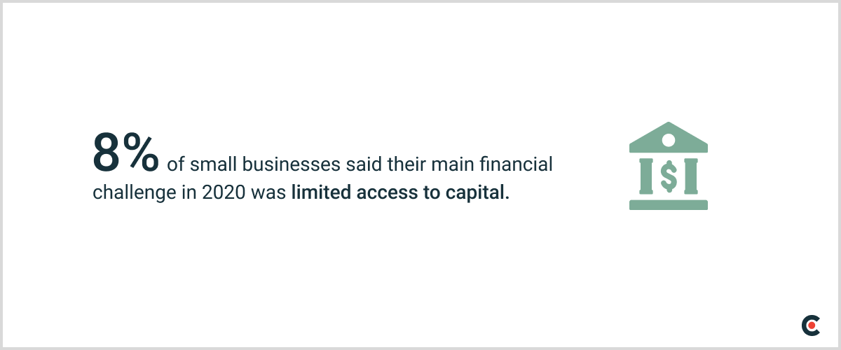 8% of small businesses said their main financial challenge in 2020 was limited access to capital.
