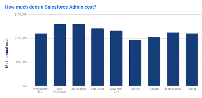 How much does a Salesforce Admin cost?