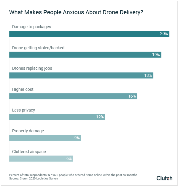 What Makes People Anxious About Drone Delivery?