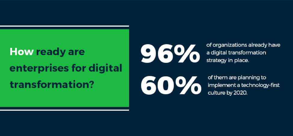 96% of organizations already have a digital transformation strategy in place, 60% of them are planning to implement a technology-first culture by 2020