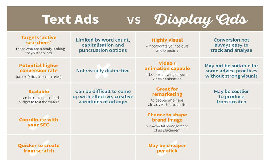 Text Ads vs. Display Ads